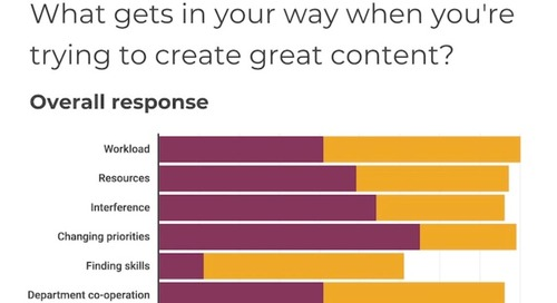 The Top Barriers to Creating Great B2B Content