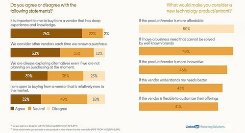 What Persuades Buyers to Try New B2B Tech Vendors and Products?
