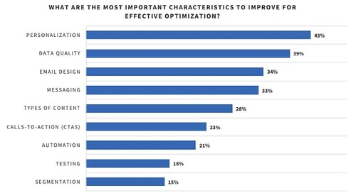 The Most Important Email Marketing Optimizations