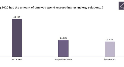 How IT Buyers' Researching Behaviors Changed in 2020