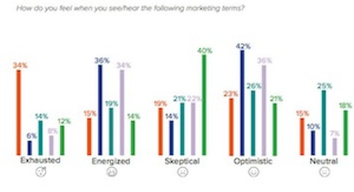 Are These Five Marketing Buzzwords and Concepts Overhyped?