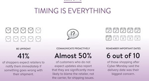 The Keys to Successful Shopper-Retailer Delivery Communication [Infographic]