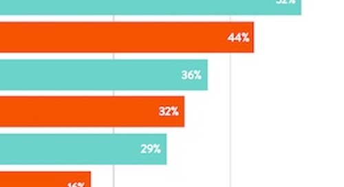 The Top Influencer Marketing Trends and Challenges of 2018