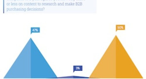 The Changing Content Preferences of B2B Buyers