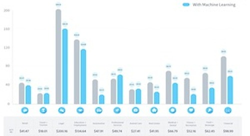 Google AdWords Benchmarks by Industry [Infographic]