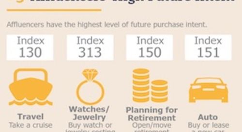 Meet the Affluencers: How Some Wealthy Americans Influence Purchasing [Infographic]