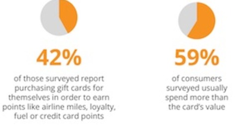 Consumers' Gift Card Preferences in the Digital Age