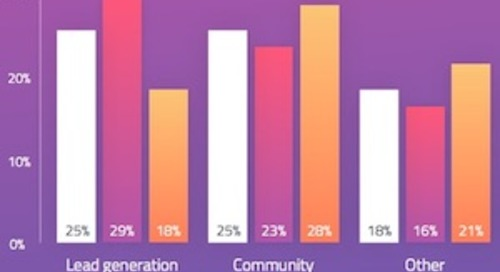 Event Marketing Trends: Top Promotional Channels, Motivations, and Challenges