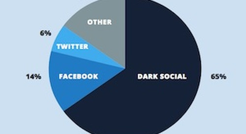 Why Content Is Getting Fewer Shares on Social Networks