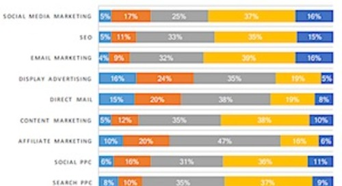 Which Digital Channels Deliver the Best ROI?