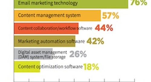 The Content Structures, Processes, and Tools Most Used by Marketers