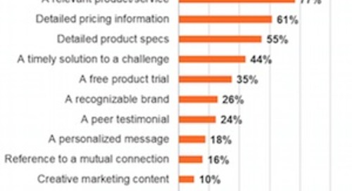 IT Buyer Behavior: Top Research Channels and Loyalty Drivers