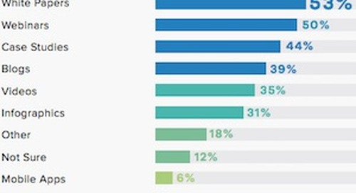 The Top Digital Channels for Generating B2B Leads