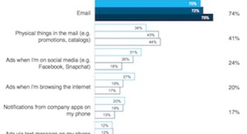 Are Younger Consumers Over Email?