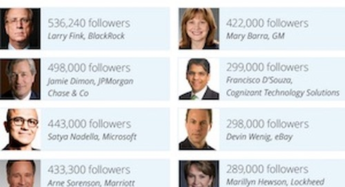 How Engaged Are Fortune 500 CEOs on Social Media?