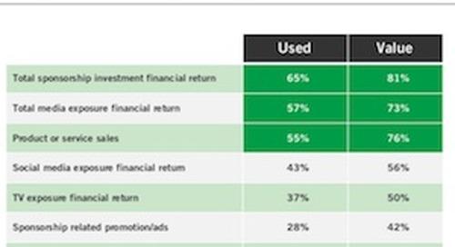 Measuring Sponsorship ROI: Marketers' Favorite Metrics