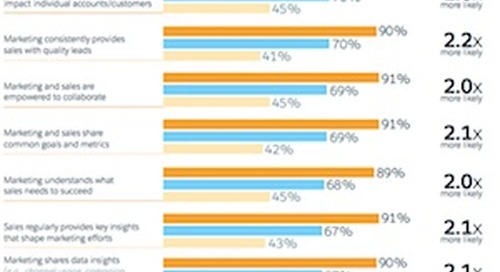 What Differentiates High-Performing Marketing Teams