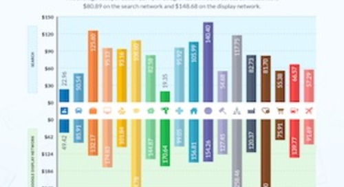 Google Ads Mobile Benchmarks for 18 Industries [Infographic]