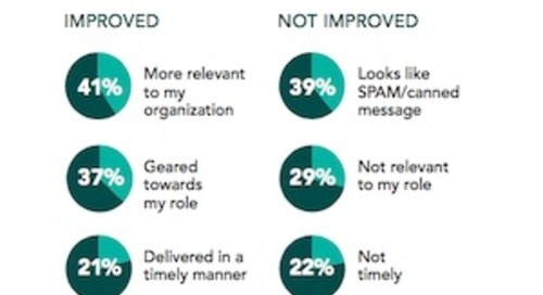 Is B2B Marketing and Sales Messaging Improving?