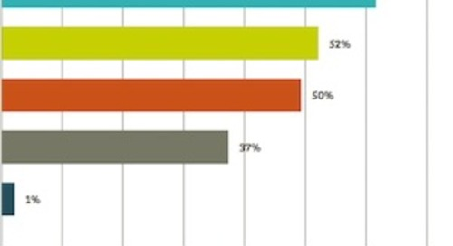 The Most Popular B2B Data Providers With Marketers