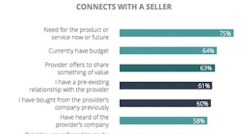 What B2B Buyers Want: Sales Outreach and Content Preferences