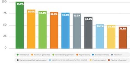 Event Marketing Trends: Top Promotional Tactics, Tech, and Metrics