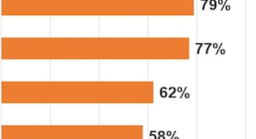 The Metrics That Matter to B2B Marketers and Business Leaders