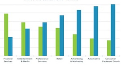 Facebook 3Q17 Advertising Benchmarks