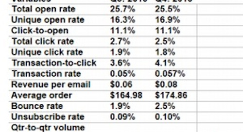 Email Marketing Benchmarks: 4Q16 Average Open, Click, and Bounce Rates
