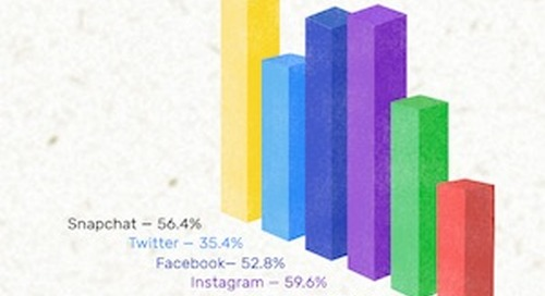 Which Brands and Social Networks Do Teens Think Are Cool?