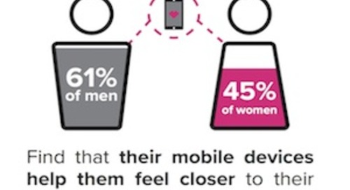 How Mobile Devices Affect Romantic Relationships [Infographic]