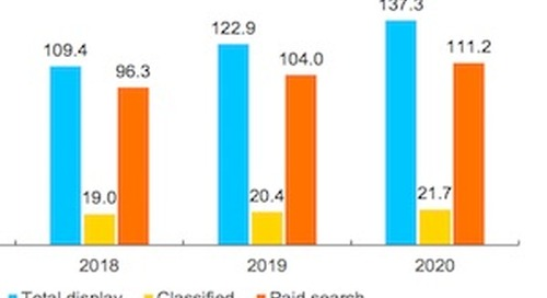 Global Ad Spend Forecast for 2018