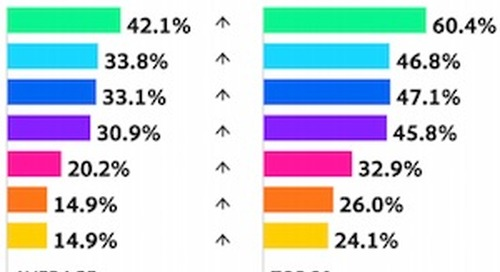 The Share of Smartphone Visits to Websites in Seven Major Industries
