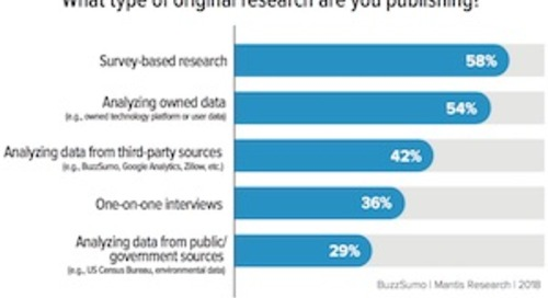 How Marketers Are Using Original Research in Content