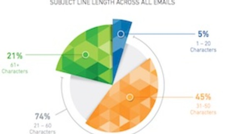 Email Subject Line Length: Is Brevity Better?