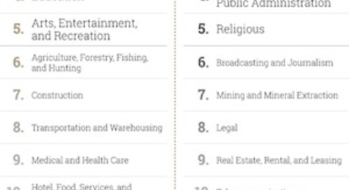 The 10 Industries Most Distrusted by US Consumers