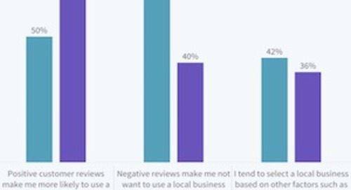 What Consumers Pay Attention to in Local Business Reviews