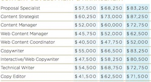 2018 Marketing Salary Guide: Pay Forecasts for Brand and Agency Positions