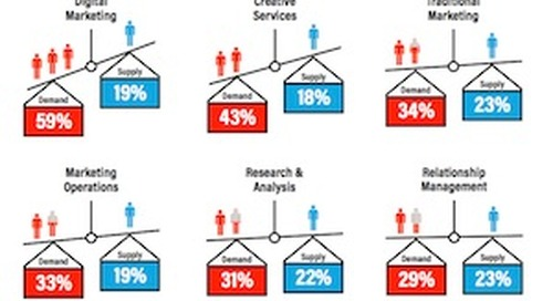 The Most In-Demand Marketing Areas of Expertise by Employers