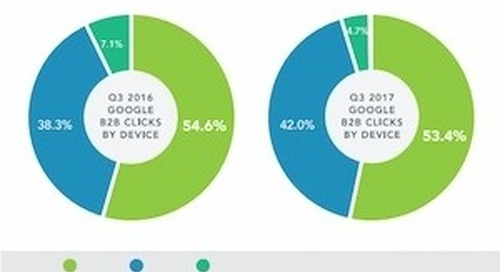 Paid-Search Trends for 3Q17: Which Devices Are Driving Clicks?