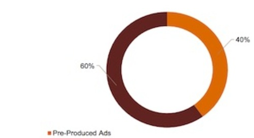 Podcast Advertising: Revenue and Format Trends