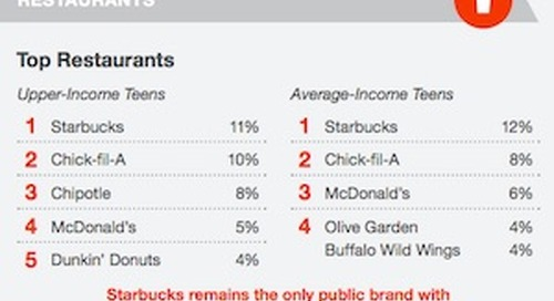 What's Popular With Teens: Top Social Networks, Fashion Brands, and Restaurants