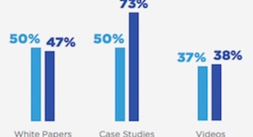B2B Demand Generation: Marketers' Favorite Tactics