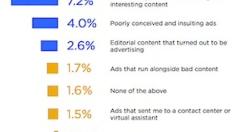 What Bothers Consumers Most About Brand Marketing