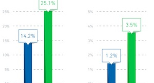 Email Benchmarks: 1Q18 Engagement and Subscriber Trends