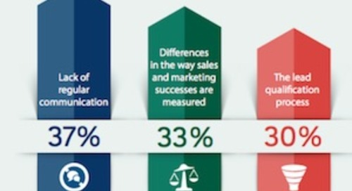 What B2B Sales Teams Need From Marketing to Win Deals