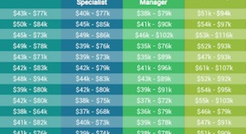 Average Salaries of Common Inbound Marketing and SEO Jobs