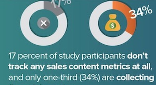 The State of Sales Content ROI [Infographic]