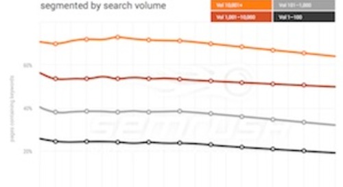 SEO Trends for 2017: How 12 Factors Impact Google Rankings