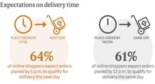 How Important Are Free and Expedited Shipping to Shoppers?